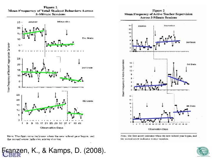 Franzen, K., & Kamps, D. (2008).