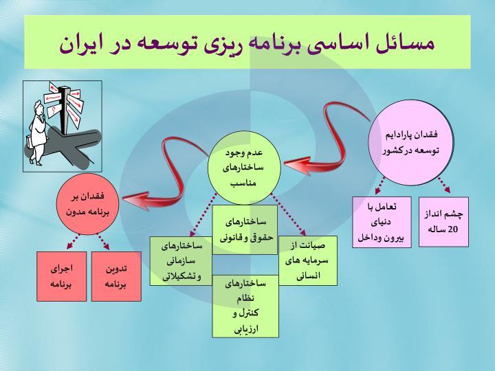 مسائل اساسی برنامه ریزی توسعه در  ایران