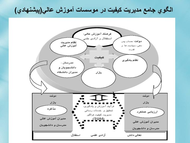 الگوي جامع مديريت كيفيت در موسسات آموزش عالي(پيشنهادي)