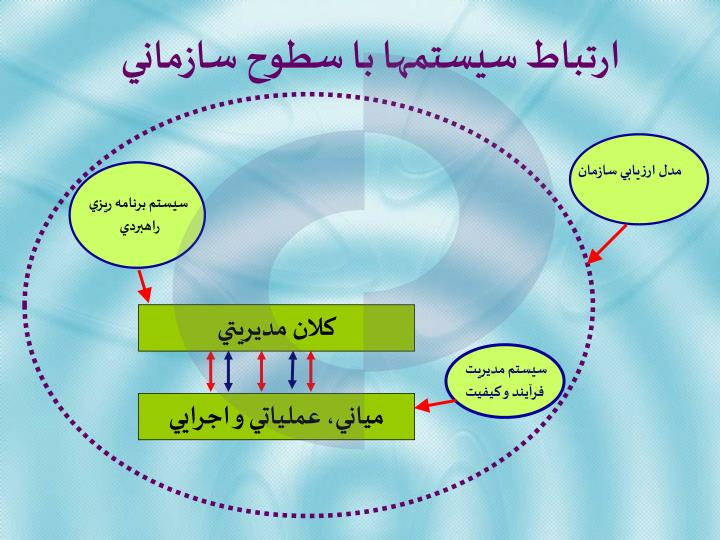 مدل ارزيابي سازمان