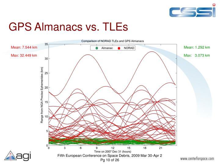 GPS Almanacs vs. TLEs