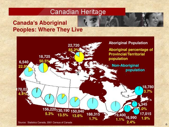Aboriginal Population