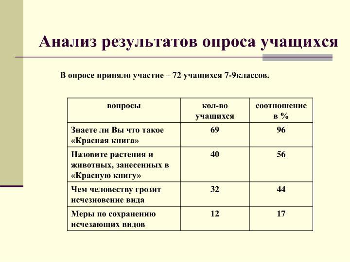 Анализ результатов опроса учащихся