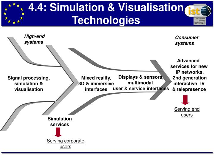 4.4: Simulation & Visualisation Technologies