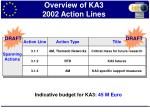 overview of ka3 2002 action lines