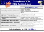 overview of ka4 2002 action lines