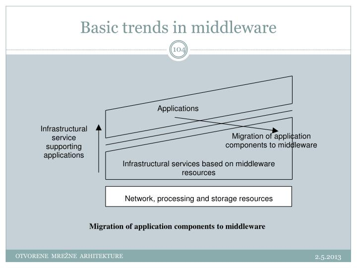 Basic trends in middleware
