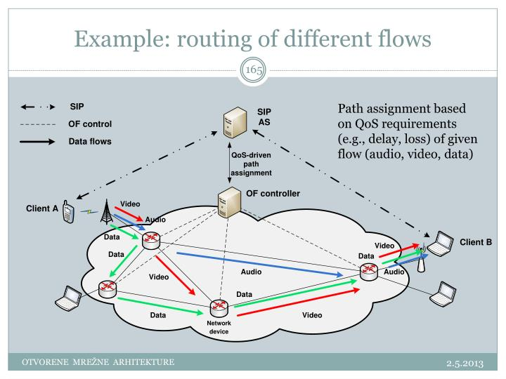 Example: routing of different flows