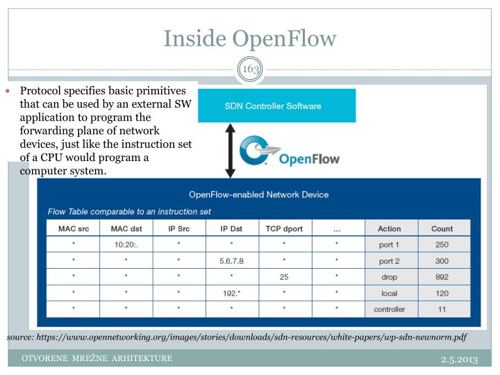 Inside OpenFlow