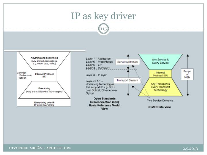 IP as key driver
