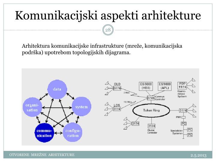 Komunikacijski aspekti arhitekture