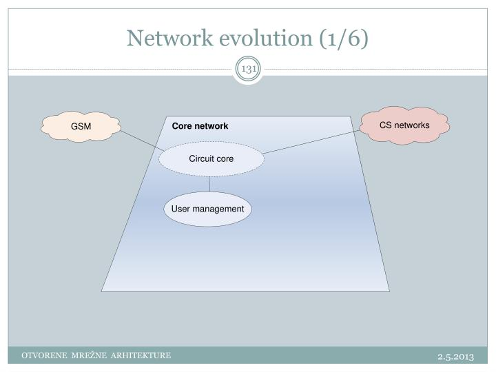 Network evolution (1/6)