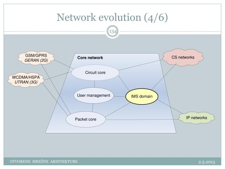 Network evolution (4/6)