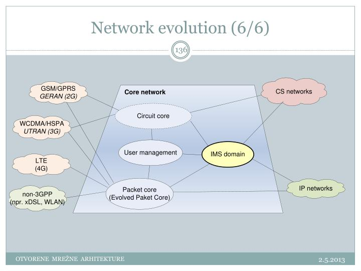 Network evolution (6/6)