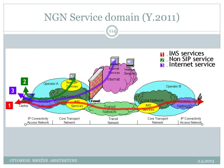 NGN Service domain (Y.2011)
