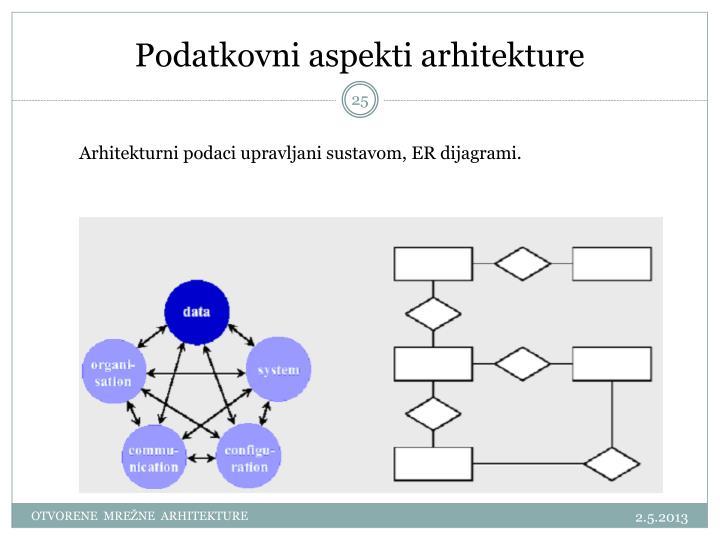 Podatkovni aspekti arhitekture