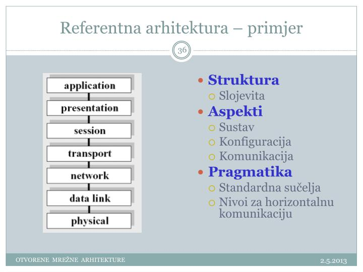 Referentna arhitektura – primjer