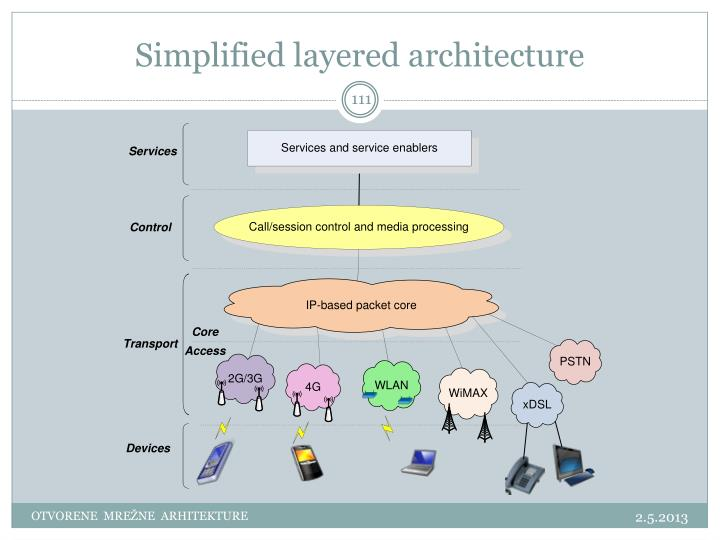 Simplified layered architecture
