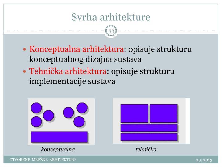 Svrha arhitekture