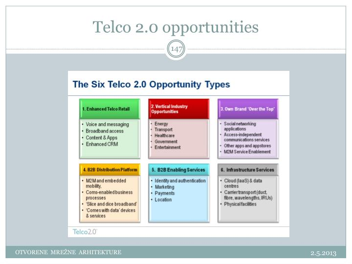 Telco 2.0 opportunities