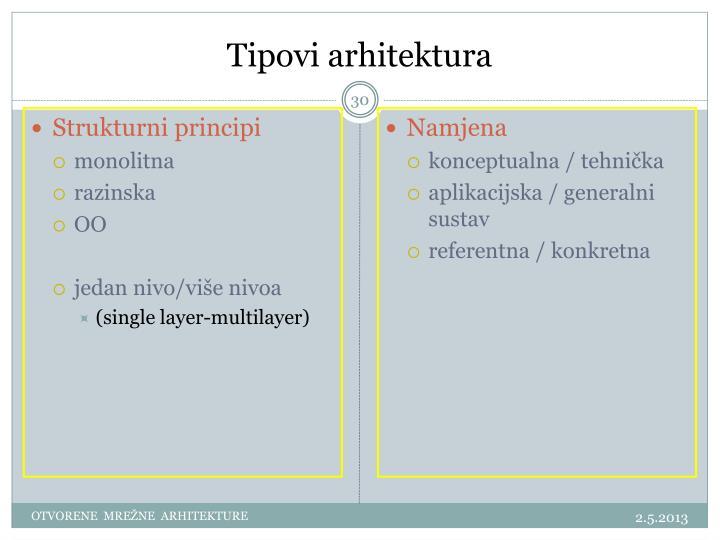Strukturni principi