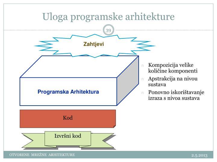 Uloga programske arhitekture