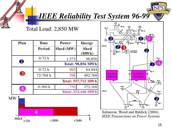 Total Load: 2,850 MW