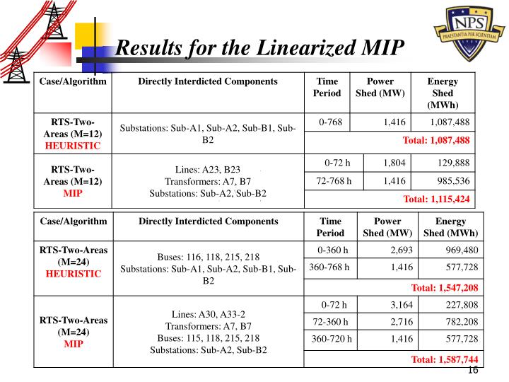 Results for the Linearized MIP