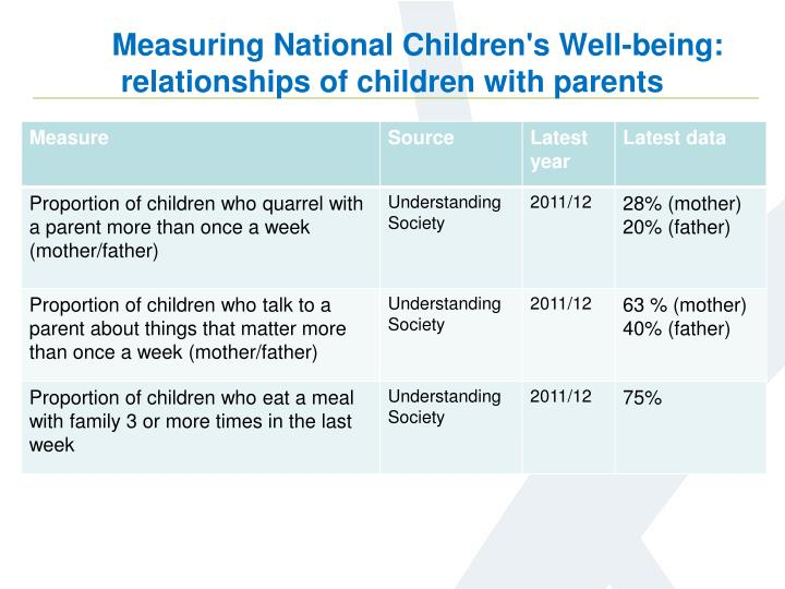 Measuring National Children's Well-being: relationships of children with parents