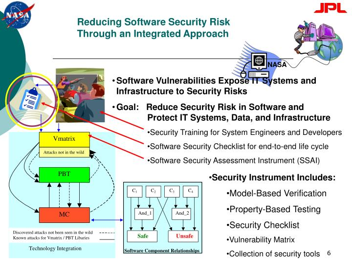 Reducing Software Security Risk