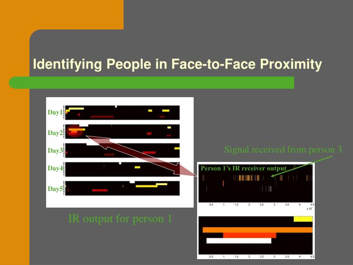 Identifying People in Face-to-Face Proximity