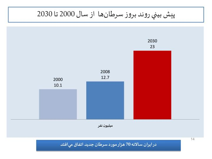 2000  2030
