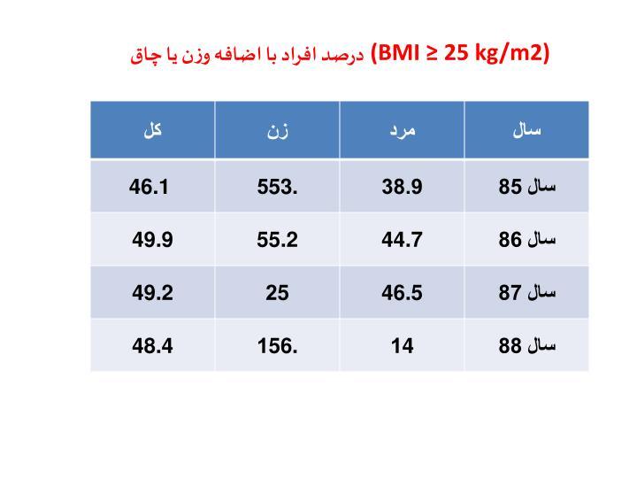 (BMI  25 kg/m2)