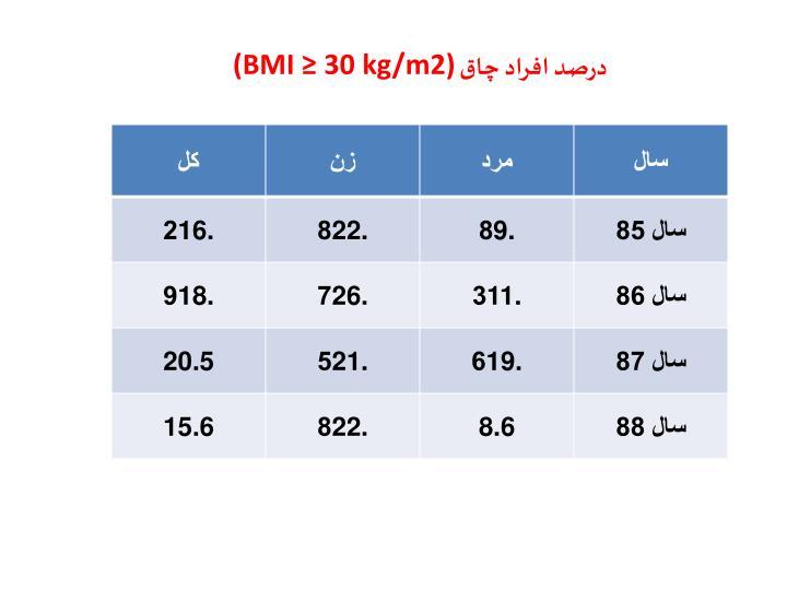 درصد افراد چاق