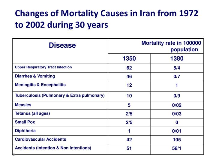 Changes of Mortality Causes in Iran from 1972 to 2002 during 30 years