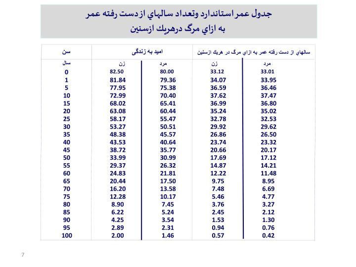 جدول عمر استاندارد