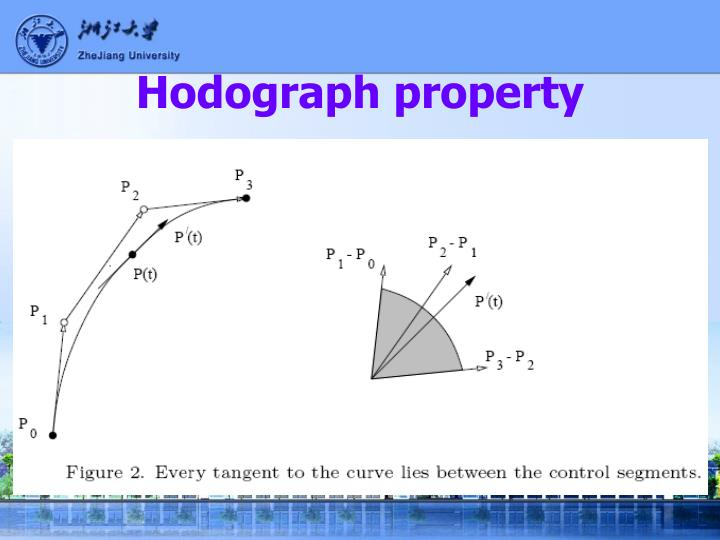 Hodograph property