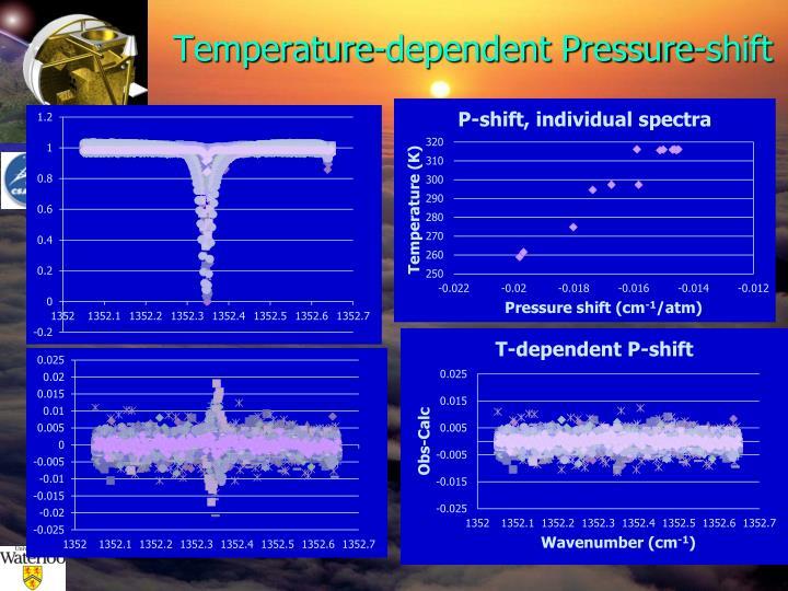 Temperature-dependent Pressure-shift