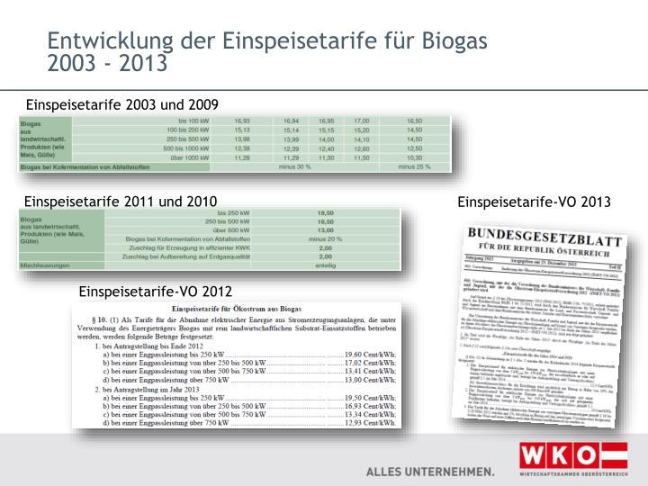 Entwicklung der Einspeisetarife für Biogas