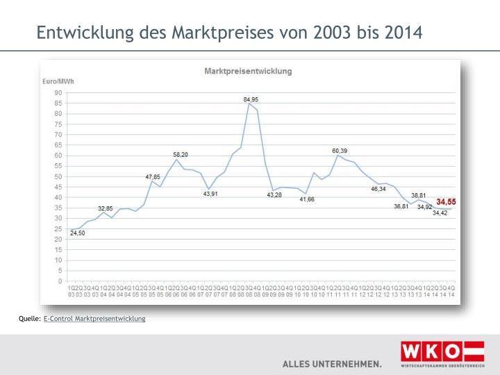 Entwicklung des Marktpreises von 2003 bis 2014