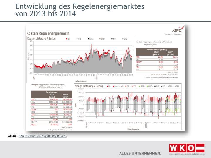 Entwicklung des Regelenergiemarktes