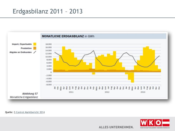 Erdgasbilanz 2011 – 2013