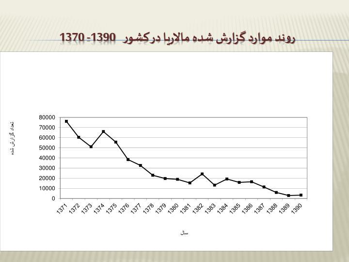 روند موارد گزارش شده مالاریا در کشور   1390- 1370