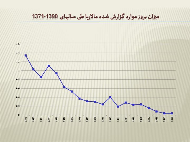 میزان بروز موارد گزارش شده مالاریا طی سالهای