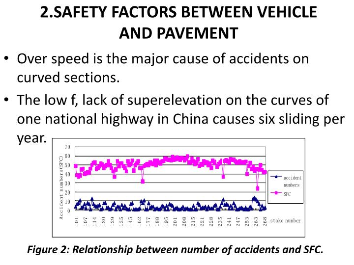 2.SAFETY FACTORS BETWEEN VEHICLE AND PAVEMENT