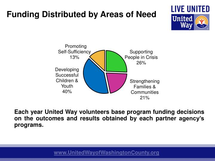 Funding Distributed by Areas of Need
