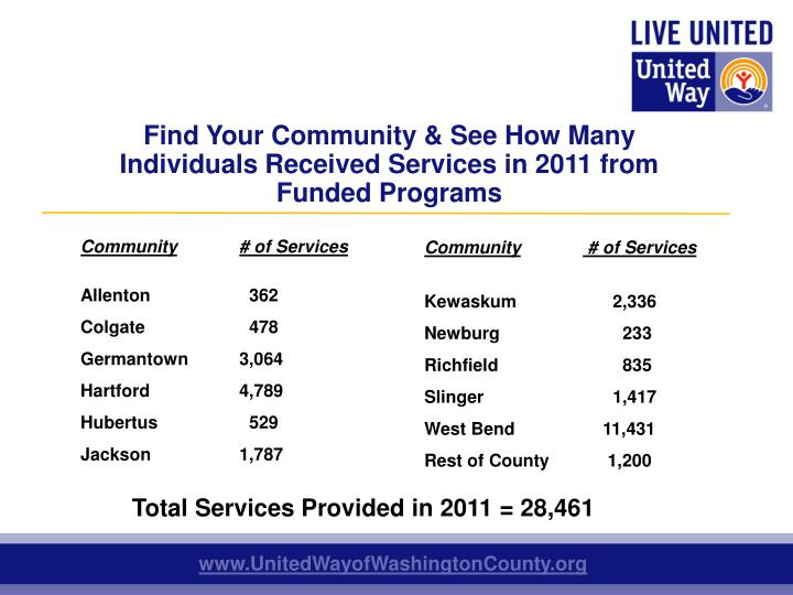 Find Your Community & See How Many Individuals Received Services in 2011 from Funded
