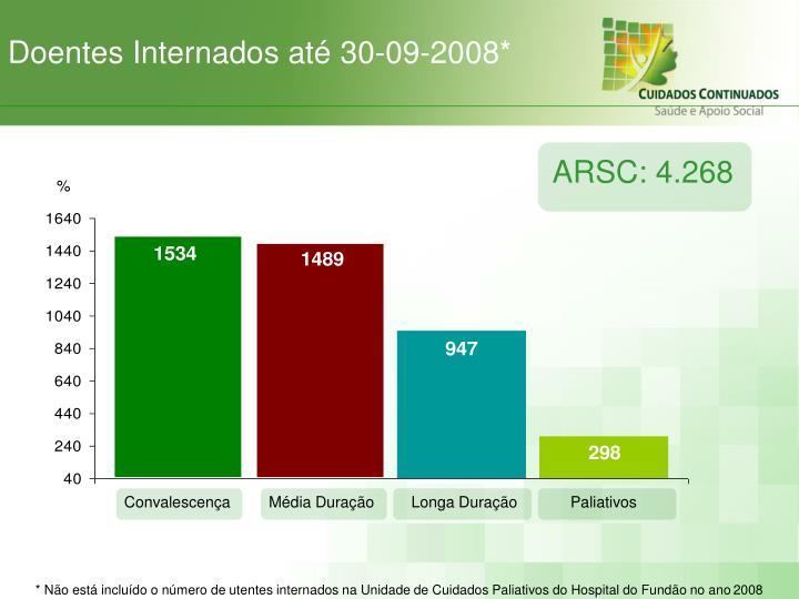Doentes Internados até 30-09-2008*