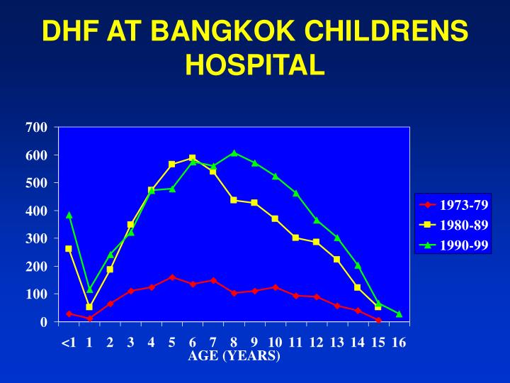 DHF AT BANGKOK CHILDRENS HOSPITAL