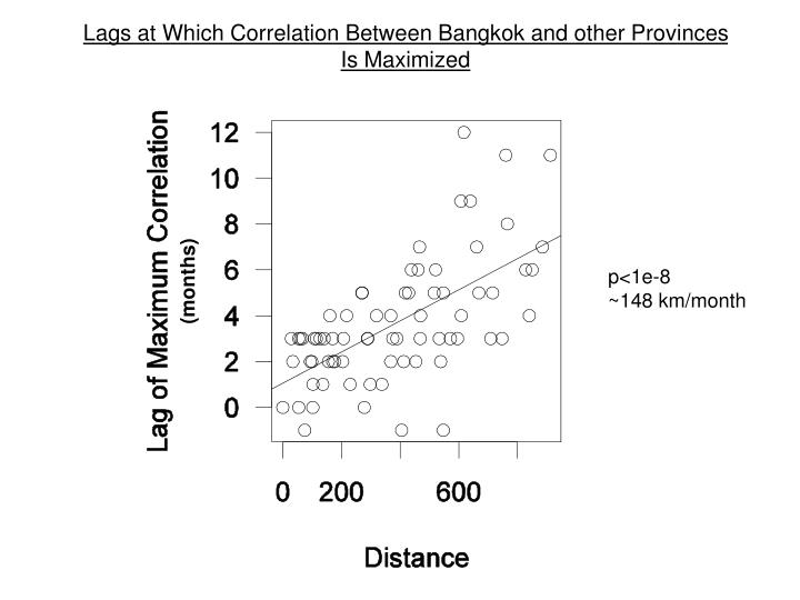 Lags at Which Correlation Between Bangkok and other Provinces